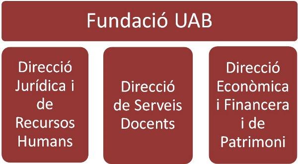 Organigrama Fundació UAB