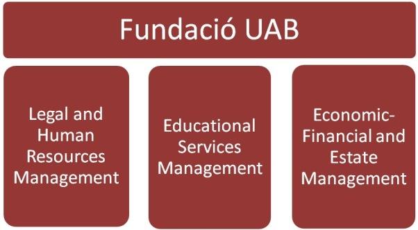 Organigram Fundació UAB