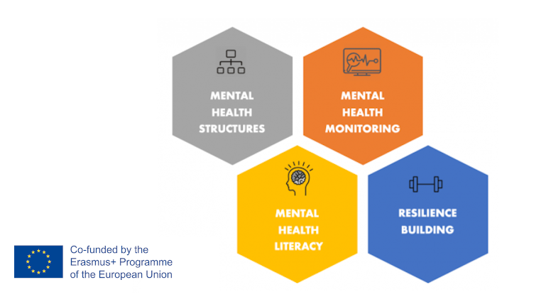 Sport Dual Careers for Mental Health DC4MH