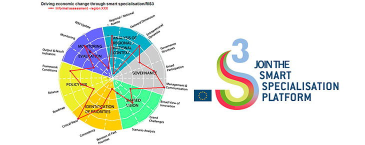 RIS3 - research and innovation smart specialisation strategy