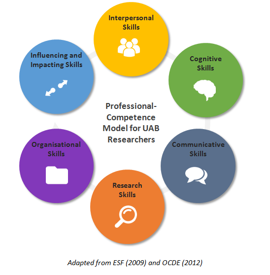 the model definition has a twofold objective a to identify and to define the key skills that all researchers need to develop through every step of their